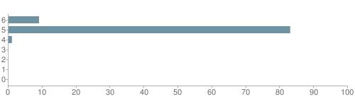 Chart?cht=bhs&chs=500x140&chbh=10&chco=6f92a3&chxt=x,y&chd=t:9,83,1,0,0,0,0&chm=t+9%,333333,0,0,10|t+83%,333333,0,1,10|t+1%,333333,0,2,10|t+0%,333333,0,3,10|t+0%,333333,0,4,10|t+0%,333333,0,5,10|t+0%,333333,0,6,10&chxl=1:|other|indian|hawaiian|asian|hispanic|black|white